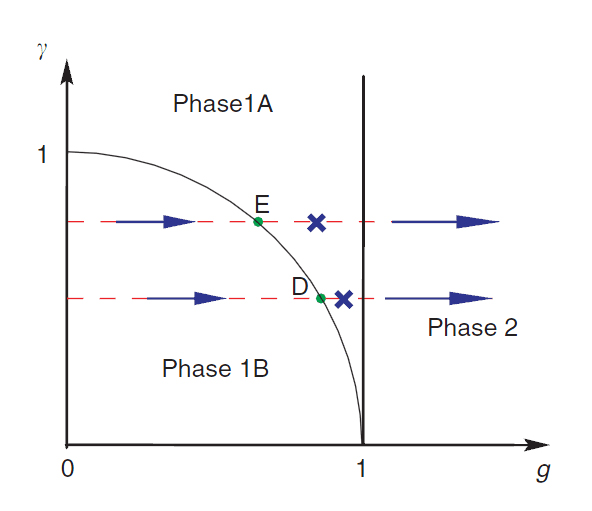 Different phases of the two-dimensional Ising model differ in their computational power.